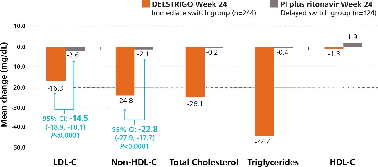 DRIVE-SHIFT: Significant Difference in LDL-C and Non-HDL-C With DELSTRIGO™ (doravirine/lamivudine/tenofovir disoproxil fumarate) vs Select PIs at Week 24