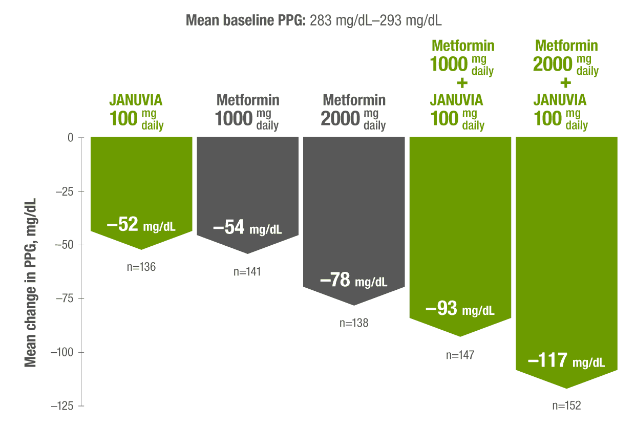 PPG Data for JANUVIA® (sitagliptin)