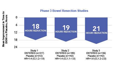 Reduction in Hours to Discharge Order Written for Phase 3 Bowel Resection Studies