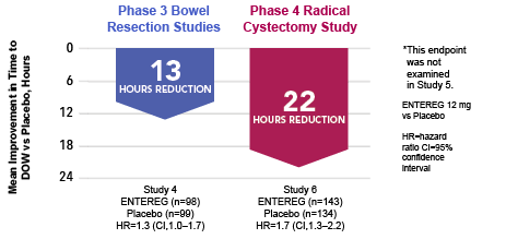 Reduction in Hours to Discharge Order Written for Phase 4 Radical Cystectomy Study