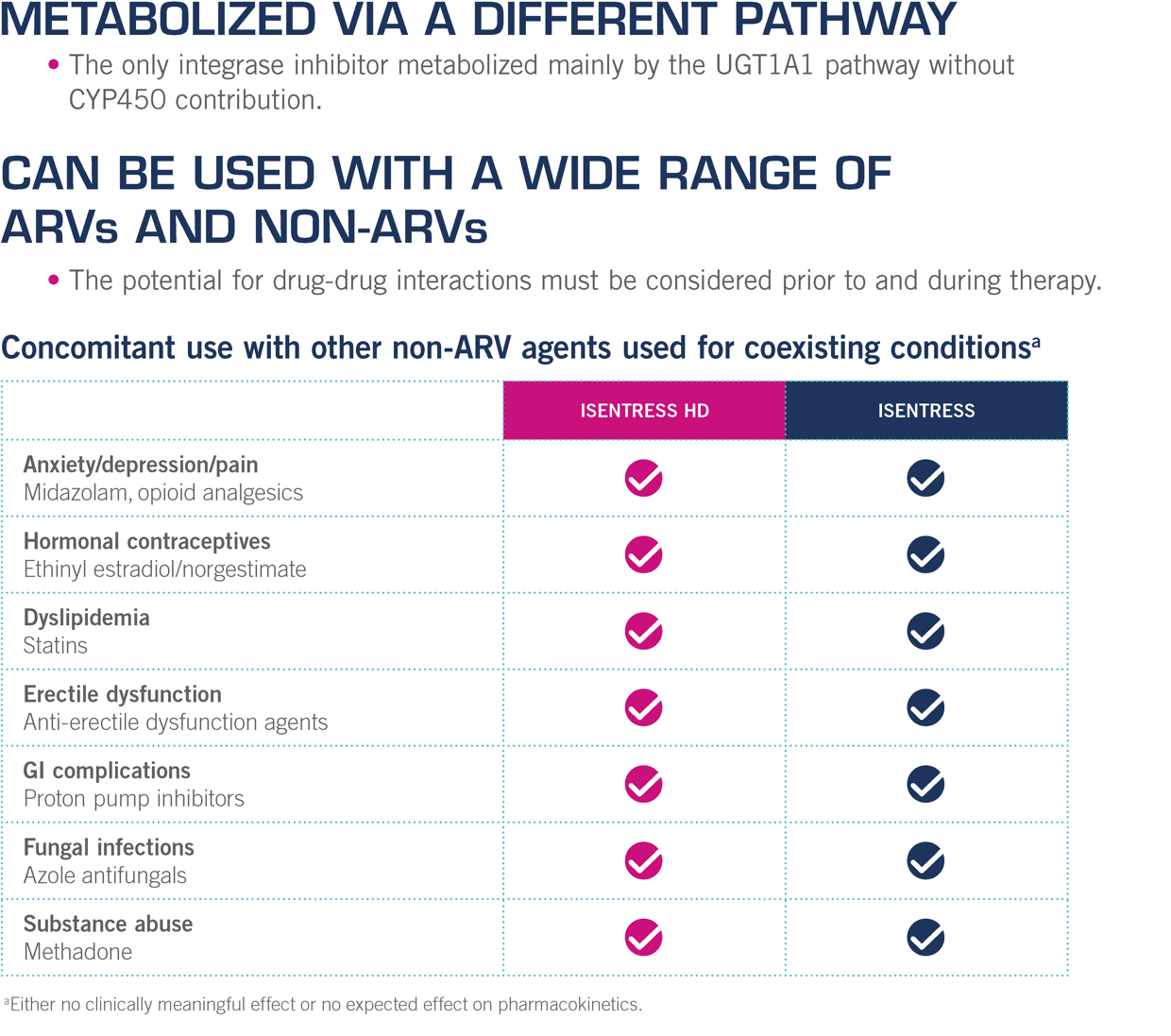 Concomitant Use for ISENTRESS® HD (raltegravir) With Other Non-ARV Agents Used for Coexisting Conditions