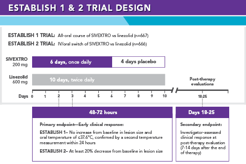 ESTABLISH 1 and ESTABLISH 2 Trial Design for SIVEXTRO® (tedizolid phosphate) Clinical Trials.