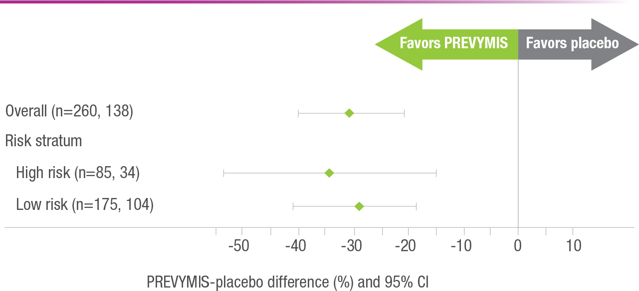 Treatment Difference With Clinically Significant CMV Infection at Week 24 for PREVYMIS vs Placebo