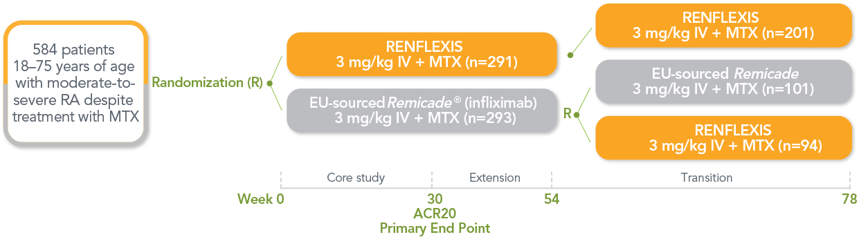 Comparative Clinical Study Design in Patients With Moderate-to-Severe RA Despite MTX Treatment