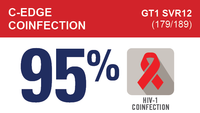 ZEPATIER® (elbasvir and grazoprevir) Showed 95% Cure Rate in HIV-1 Coinfected Patients