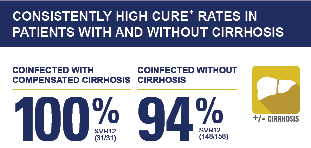 ZEPATIER® (elbasvir and grazoprevir) Showed Consistently High Cure Rate in Patients With and Without Cirrhosis