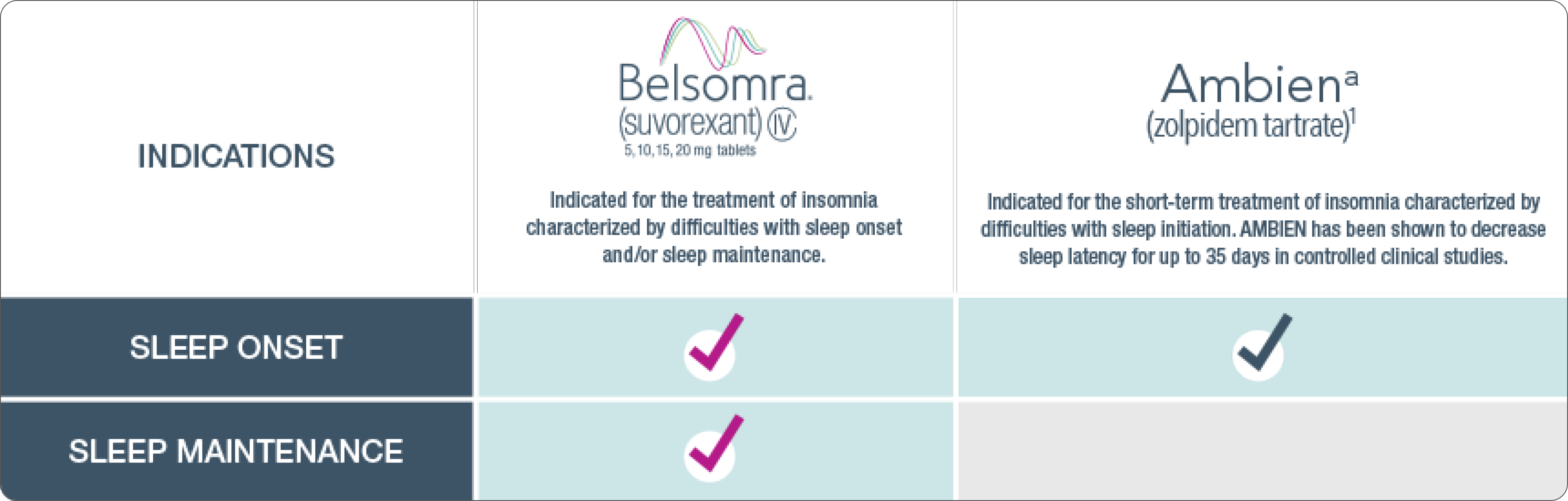 BELSOMRA® (suvorexant) C-IV Is Indicated for Treatment of Insomnia Patients Characterized by Difficulties With Sleep Onset and/or Sleep Maintenance