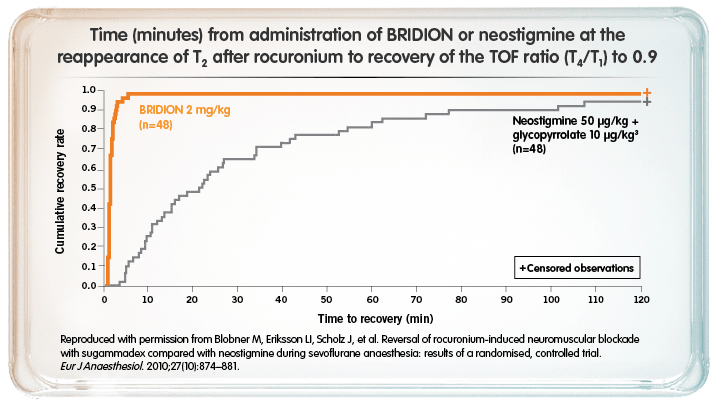 Reversal of rocuronium-induced neuromuscular blockade with sugammadex compared with neostigmine during sevoflurane anaesthesia: results of a randomised, controlled trial.