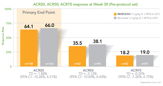 Response at Week 30 - Rapid and Sustained Reduction in RA Symptoms