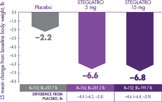 STEGLATRO™ (ertugliflozin) as Monotherapy: Body Weight Data