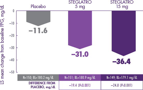STEGLATRO™ (ertugliflozin) as Monotherapy: FPG Data