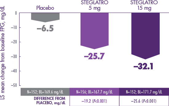 VERTIS SITA2: FPG Data for STEGLATRO™ (ertugliflozin)