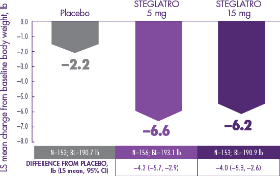 VERTIS SITA2: Body Weight Data for STEGLATRO™ (ertugliflozin)